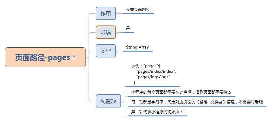 页面路径-pages.png
