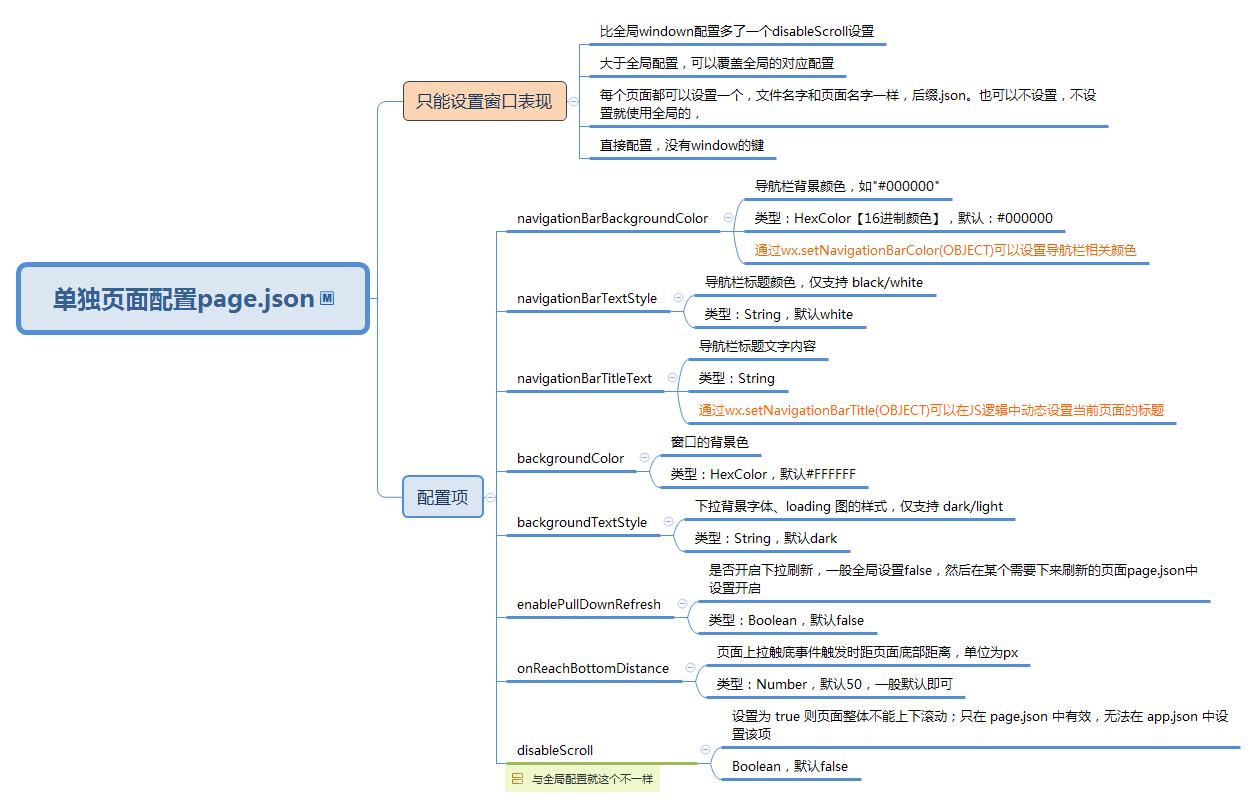 单独页面配置page.json.png