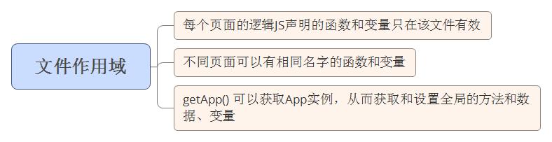 文件作用域.png
